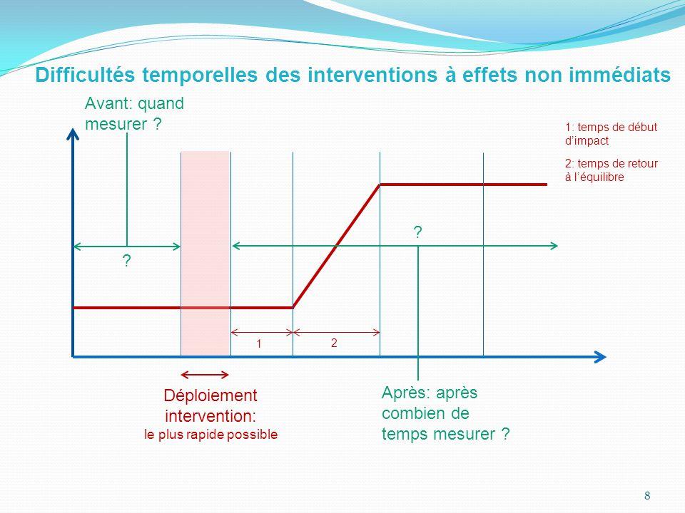 Difficultés temporelles des interventions à effets non immédiats