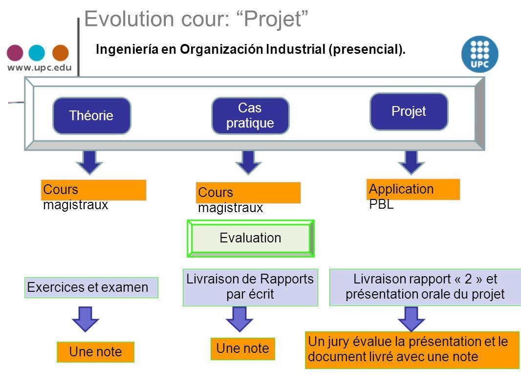 Evolution cour: Projet
