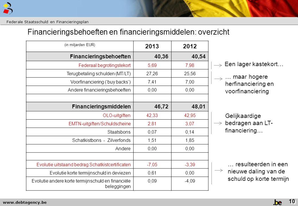 Financieringsbehoeften en financieringsmiddelen: overzicht