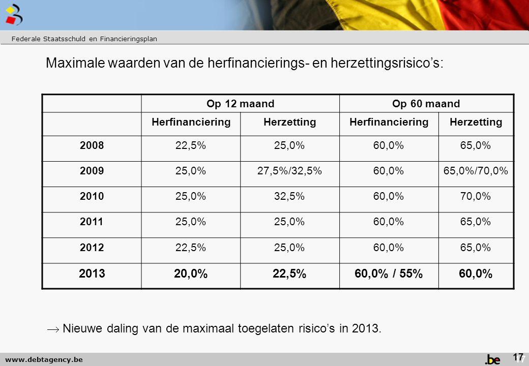 Maximale waarden van de herfinancierings- en herzettingsrisico's:
