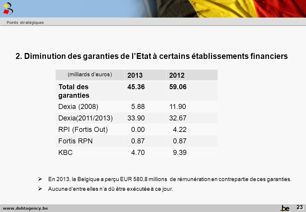 Points stratégiques 2. Diminution des garanties de l'Etat à certains établissements financiers. (milliards d'euros)