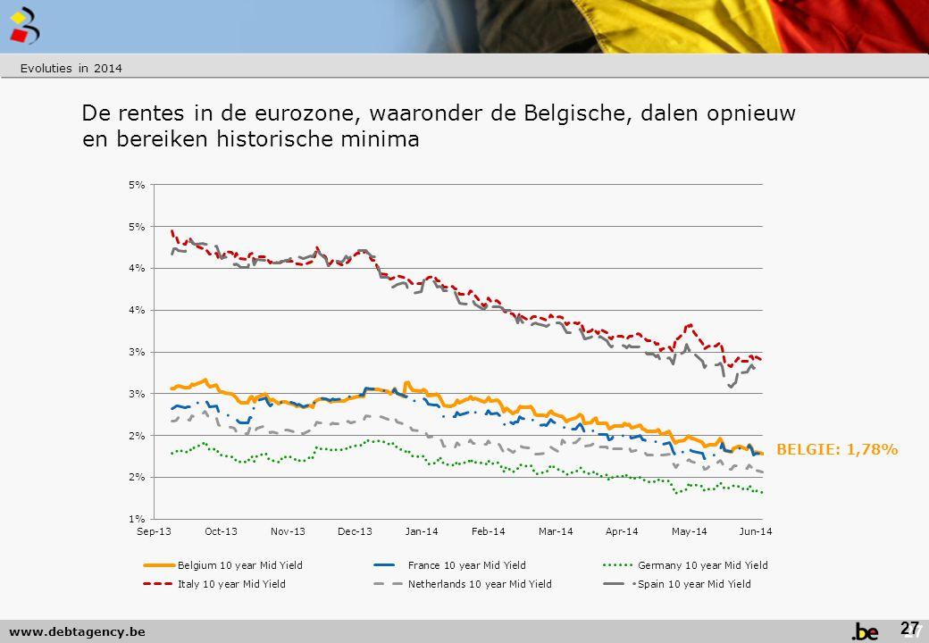 Evoluties in 2014 De rentes in de eurozone, waaronder de Belgische, dalen opnieuw en bereiken historische minima.