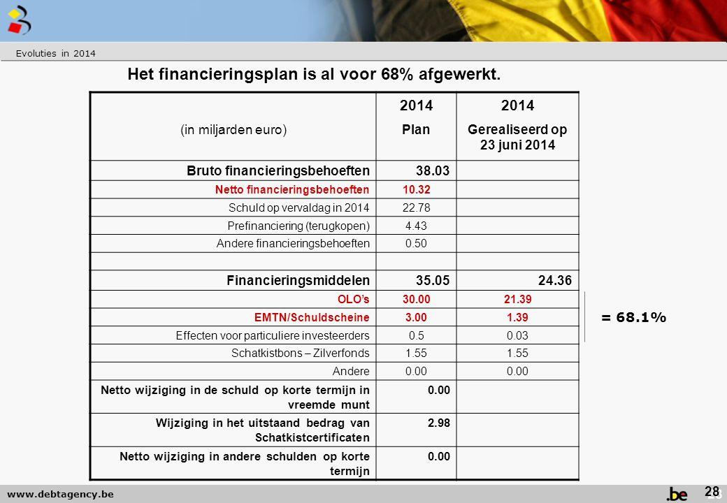 Het financieringsplan is al voor 68% afgewerkt.