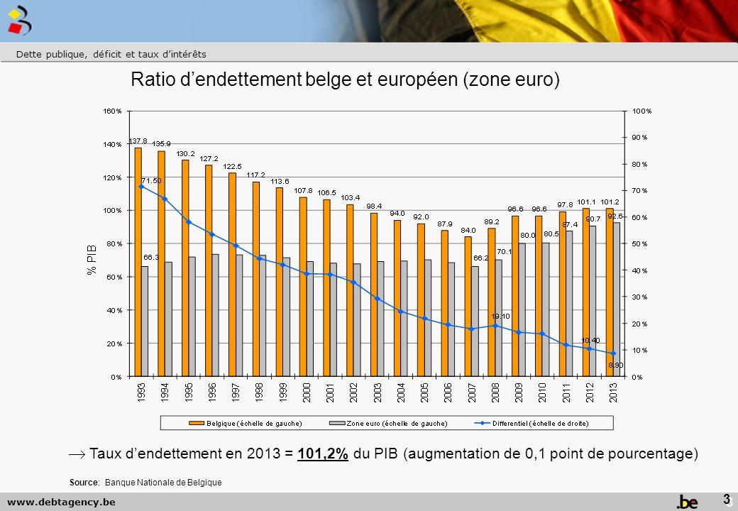 Ratio d'endettement belge et européen (zone euro)