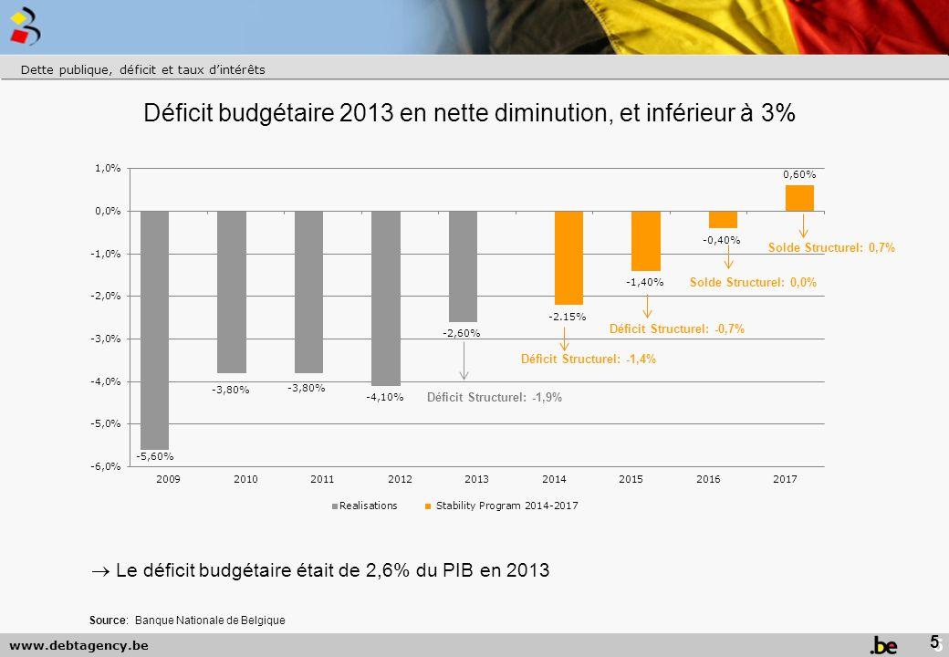 Déficit budgétaire 2013 en nette diminution, et inférieur à 3%