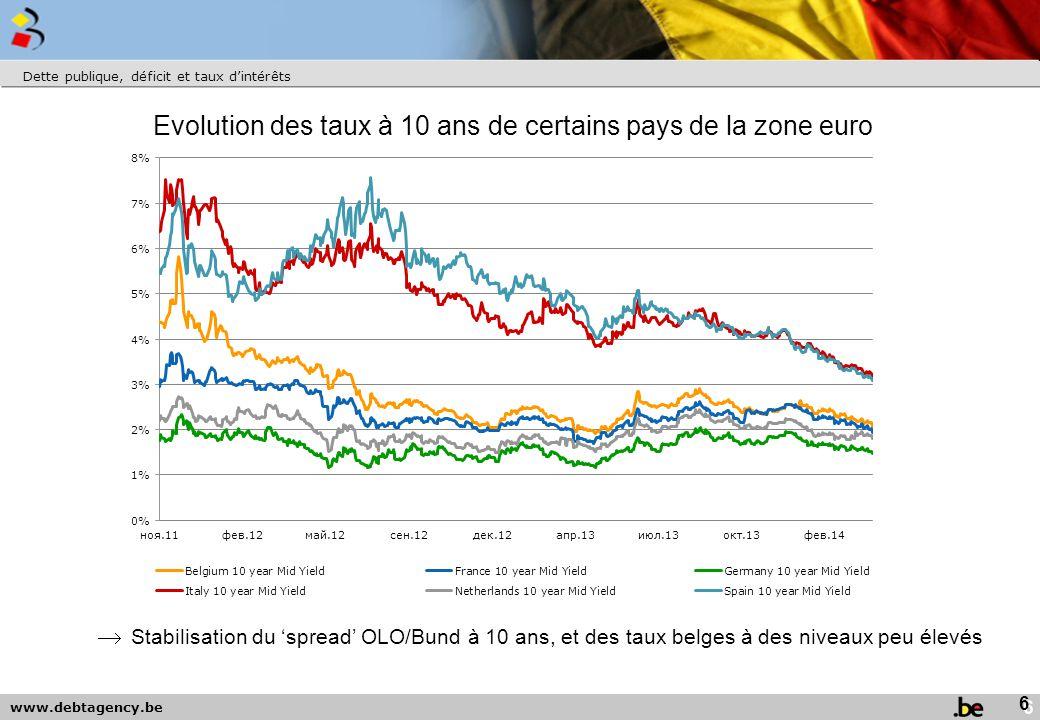 Evolution des taux à 10 ans de certains pays de la zone euro