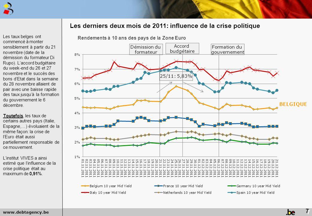 Les derniers deux mois de 2011: influence de la crise politique