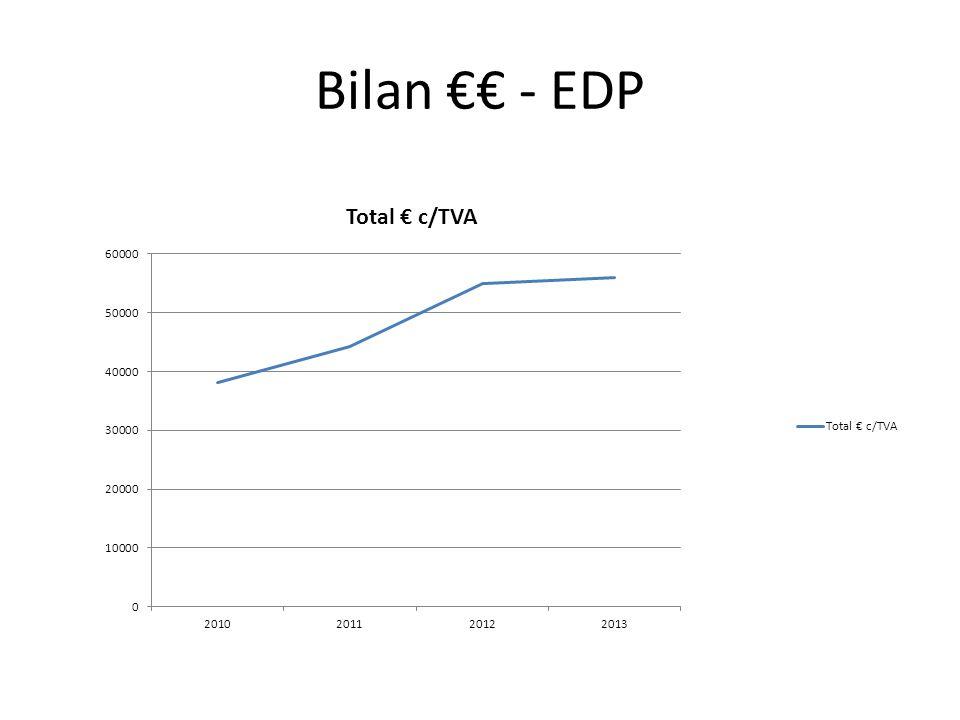 Bilan €€ - EDP