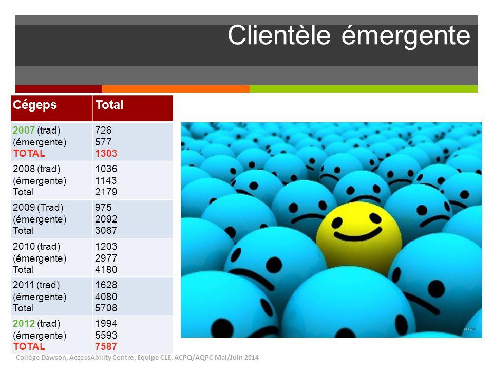 Clientèle émergente Cégeps Total 2007 (trad) (émergente) TOTAL 726 577