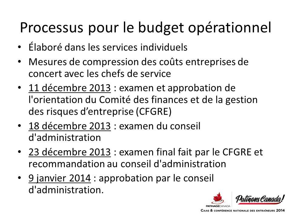 Processus pour le budget opérationnel