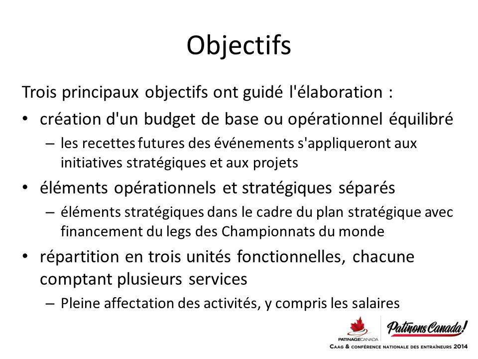 Objectifs Trois principaux objectifs ont guidé l élaboration :