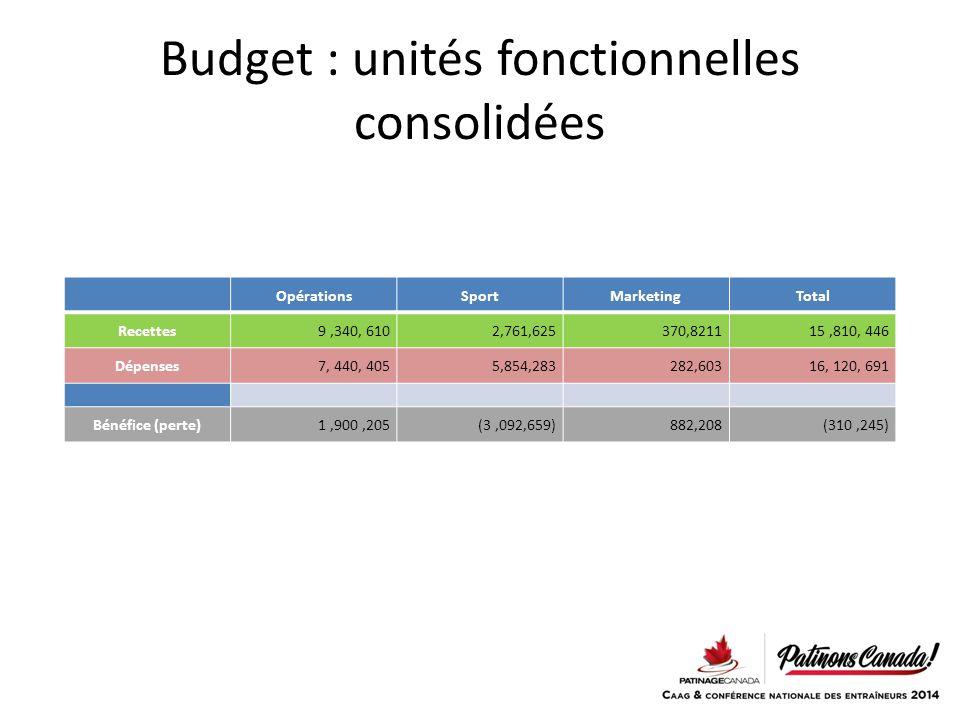 Budget : unités fonctionnelles consolidées