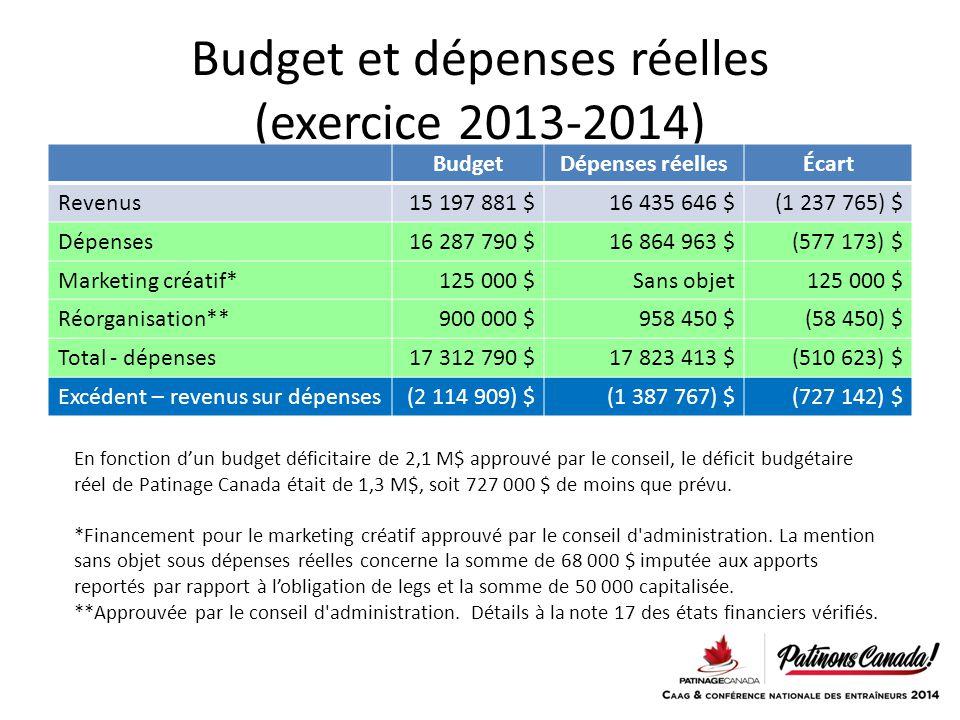 Budget et dépenses réelles (exercice 2013-2014)