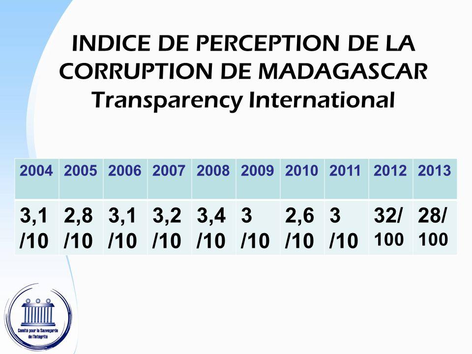 INDICE DE PERCEPTION DE LA CORRUPTION DE MADAGASCAR