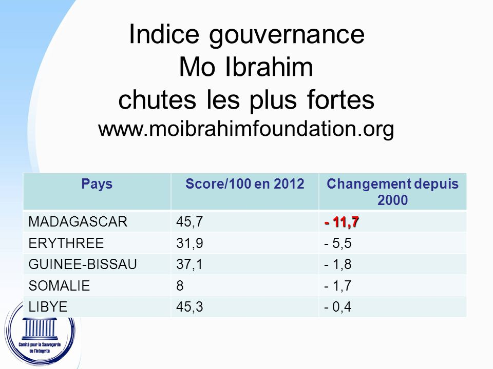 Indice gouvernance Mo Ibrahim chutes les plus fortes www