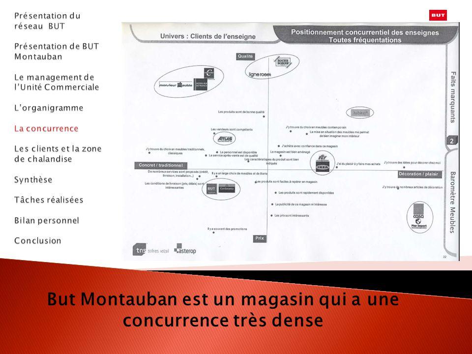 But Montauban est un magasin qui a une concurrence très dense