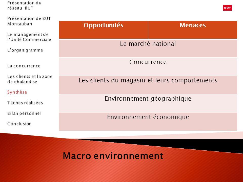 Macro environnement Opportunités Menaces Le marché national