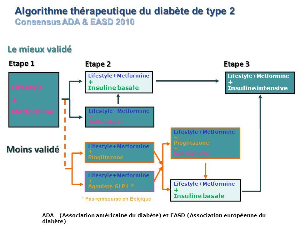 Algorithme thérapeutique du diabète de type 2 Consensus ADA & EASD 2010