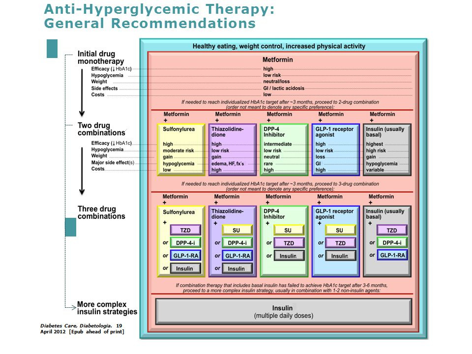 Anti-Hyperglycemic Therapy: General Recommendations