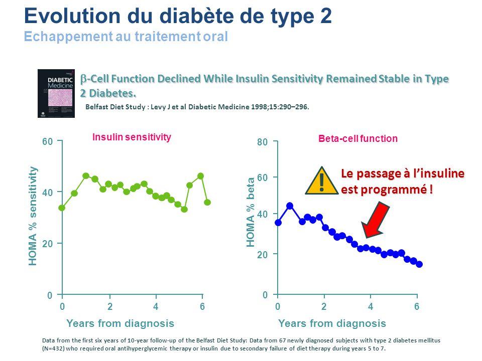 ! Evolution du diabète de type 2 Echappement au traitement oral