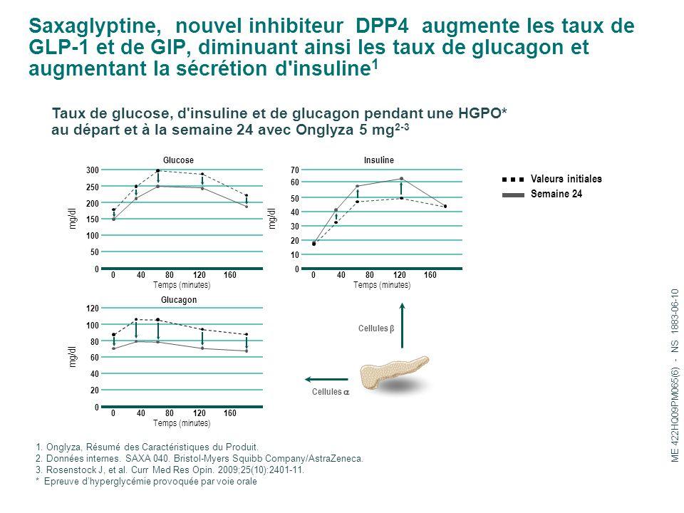 Saxaglyptine, nouvel inhibiteur DPP4 augmente les taux de GLP-1 et de GIP, diminuant ainsi les taux de glucagon et augmentant la sécrétion d insuline1