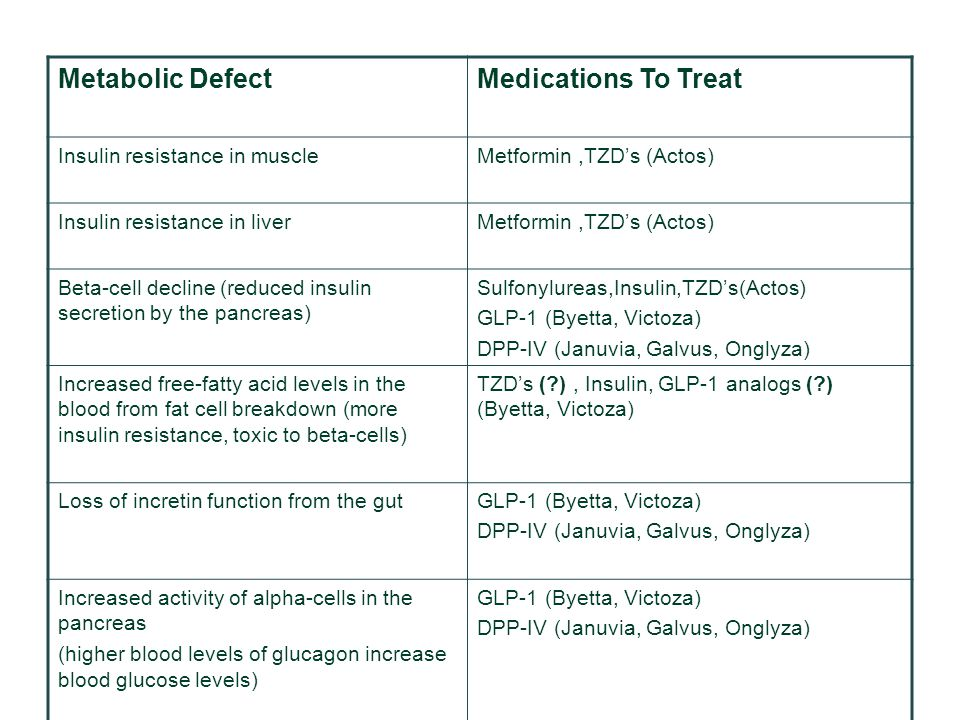 Metabolic Defect Medications To Treat Insulin resistance in muscle
