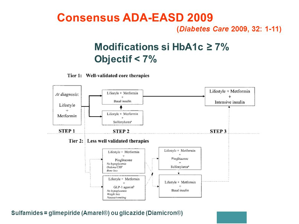 Consensus ADA-EASD 2009 Modifications si HbA1c ≥ 7% Objectif < 7%