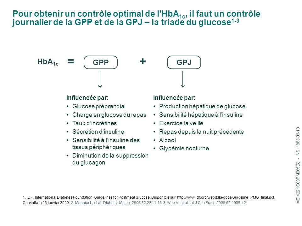 Pour obtenir un contrôle optimal de l HbA1c, il faut un contrôle journalier de la GPP et de la GPJ – la triade du glucose1-3
