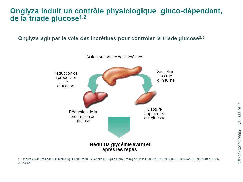 Réduit la glycémie avant et après les repas