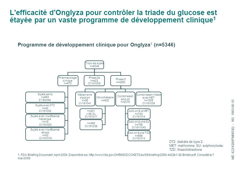 L efficacité d Onglyza pour contrôler la triade du glucose est étayée par un vaste programme de développement clinique1
