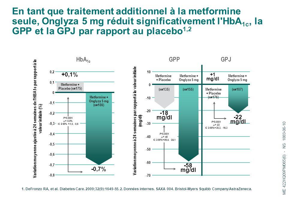 En tant que traitement additionnel à la metformine seule, Onglyza 5 mg réduit significativement l HbA1c, la GPP et la GPJ par rapport au placebo1,2