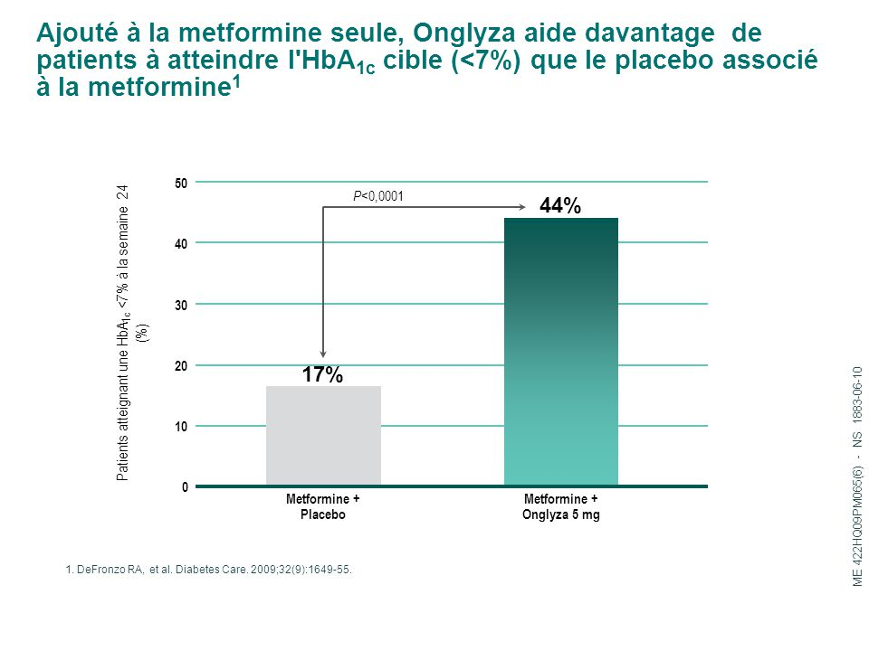 Metformine + Onglyza 5 mg