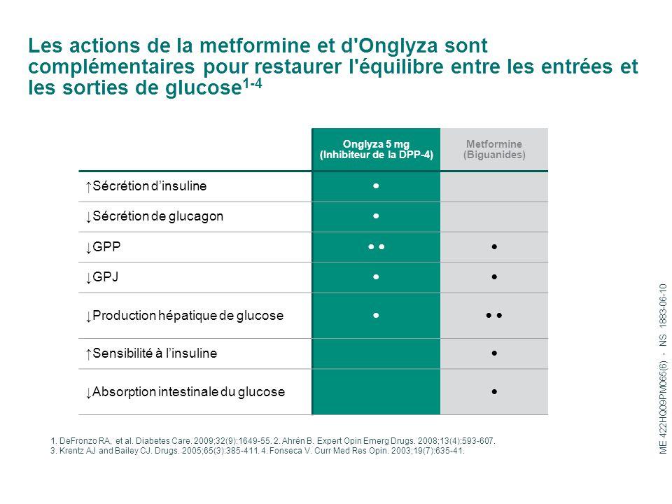 Onglyza 5 mg (Inhibiteur de la DPP-4) Metformine (Biguanides)