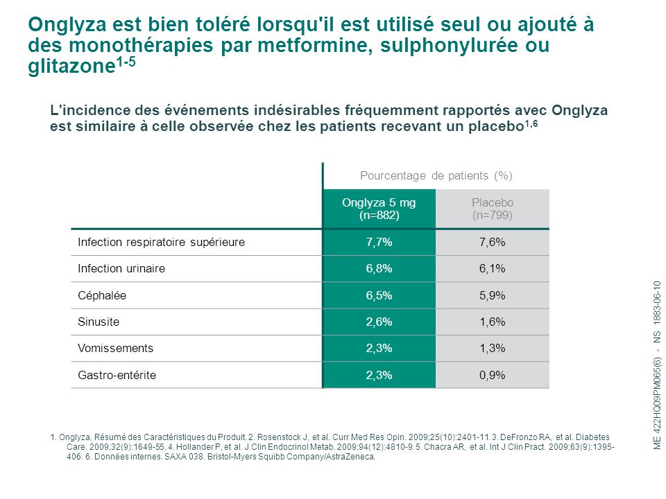 Pourcentage de patients (%)