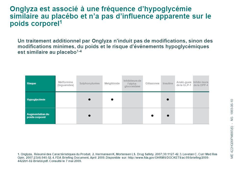 Onglyza est associé à une fréquence d'hypoglycémie similaire au placébo et n'a pas d'influence apparente sur le poids corporel1