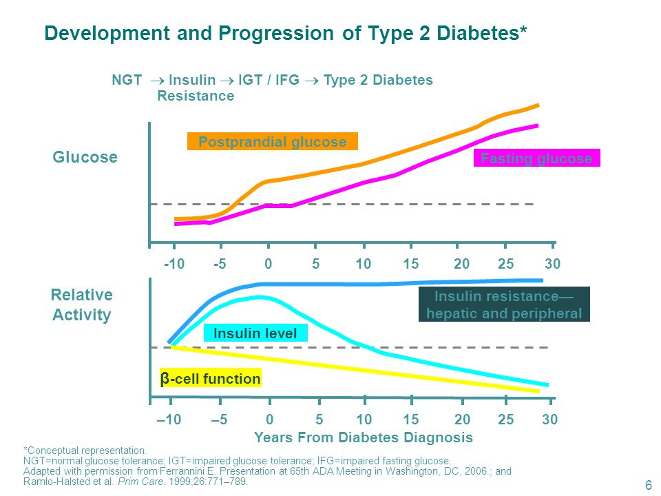 Development and Progression of Type 2 Diabetes*