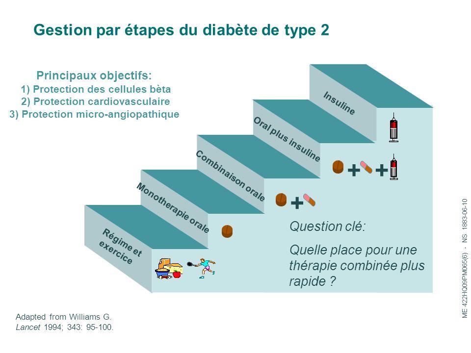 + + + Gestion par étapes du diabète de type 2 Question clé: