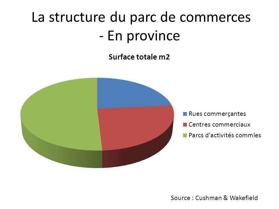 La structure du parc de commerces - En province
