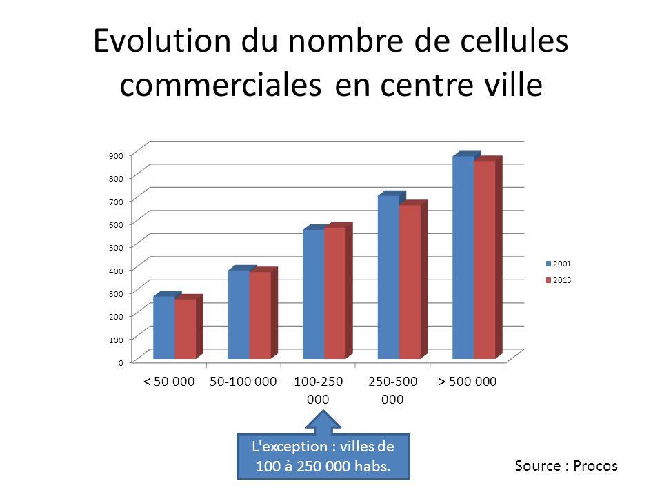 Evolution du nombre de cellules commerciales en centre ville