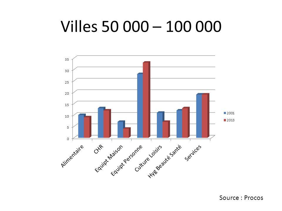 Villes 50 000 – 100 000 Source : Procos