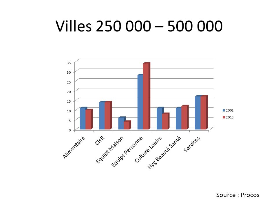 Villes 250 000 – 500 000 Source : Procos