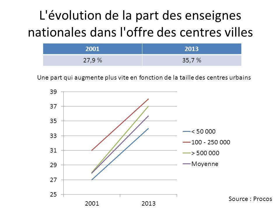 L évolution de la part des enseignes nationales dans l offre des centres villes