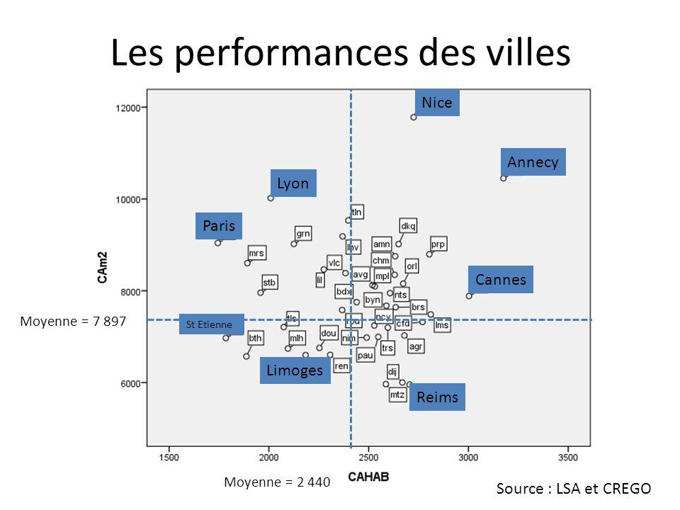 Les performances des villes