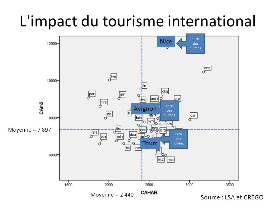 L impact du tourisme international