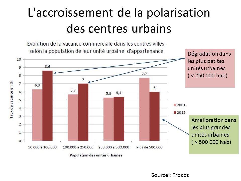 L accroissement de la polarisation des centres urbains