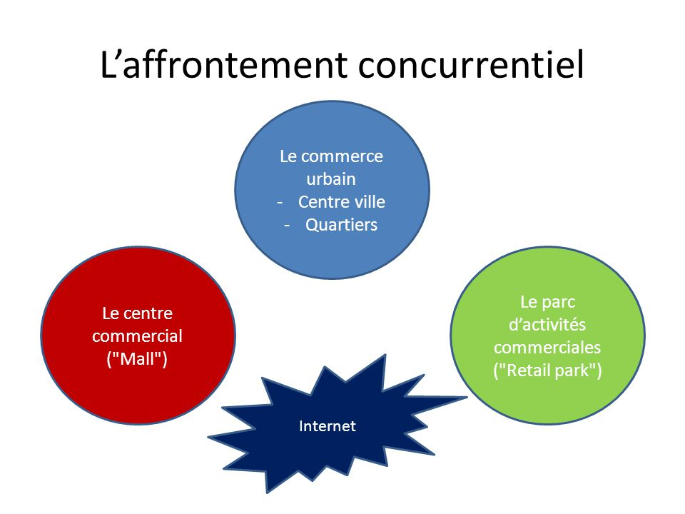 L'affrontement concurrentiel