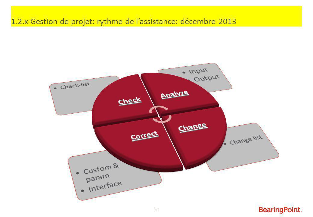 1.2.x Gestion de projet: rythme de l'assistance: décembre 2013