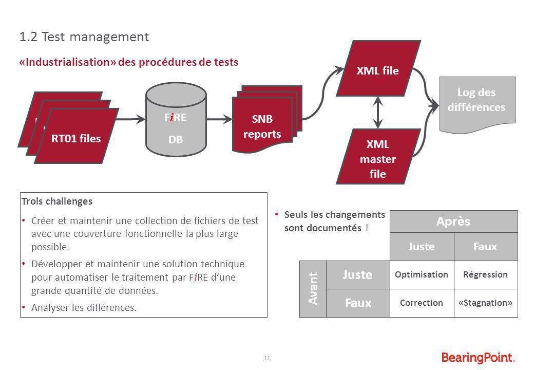 1.2 Test management Après Juste Avant Faux XML file