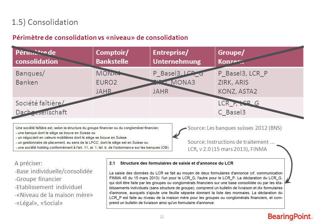 1.5) Consolidation Périmètre de consolidation vs «niveau» de consolidation. Périmètre de consolidation.