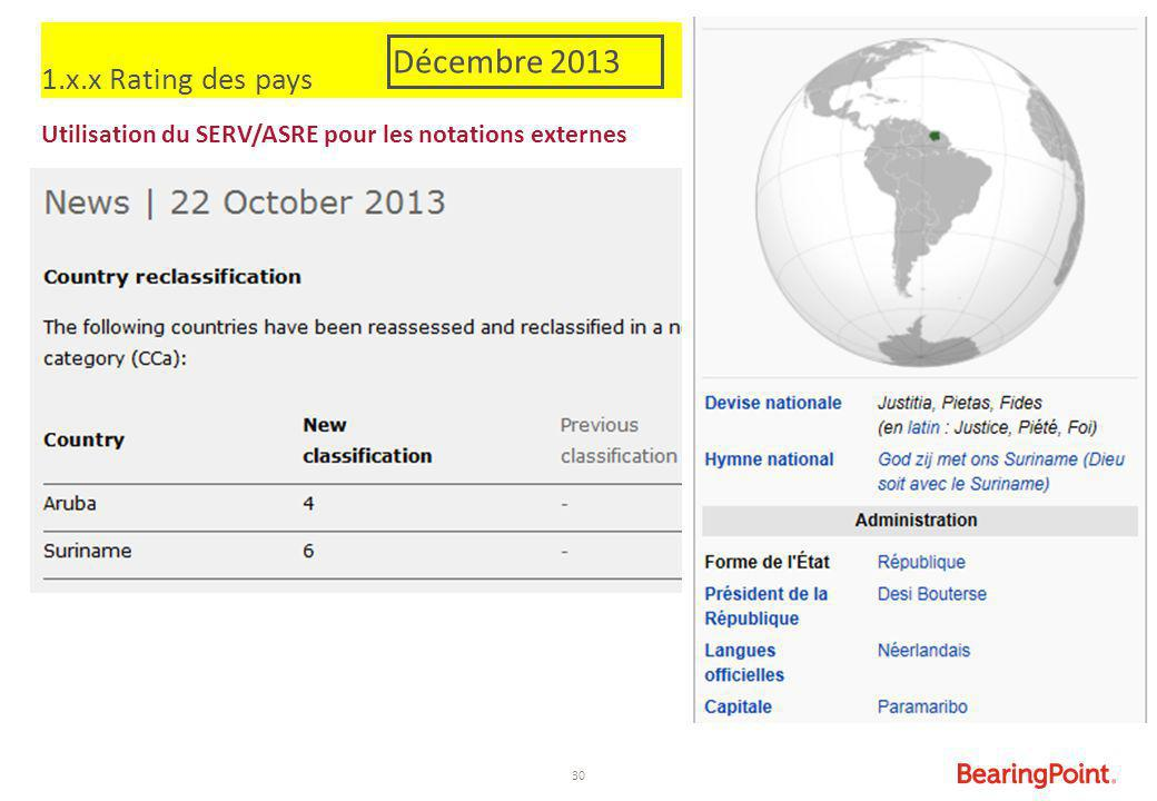 Décembre 2013 1.x.x Rating des pays
